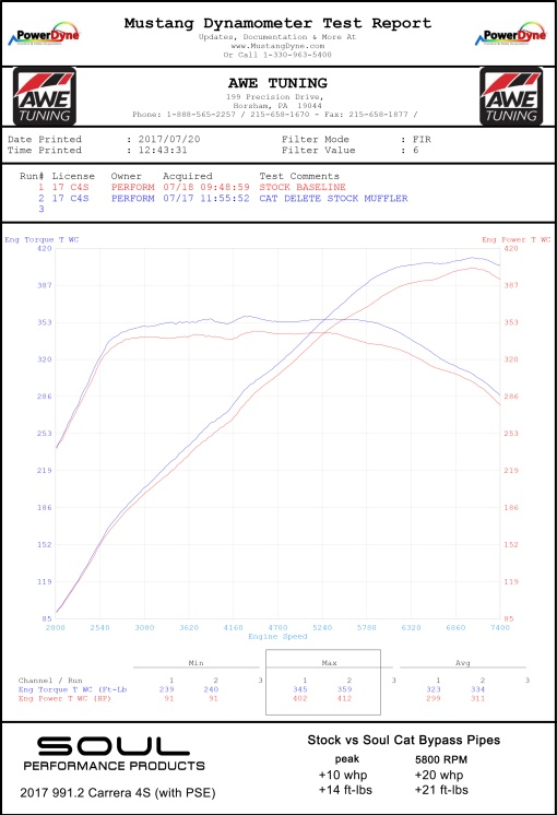 Porsche 991.2 Carrera (with PSE) Cat Bypass Pipes - Dyno