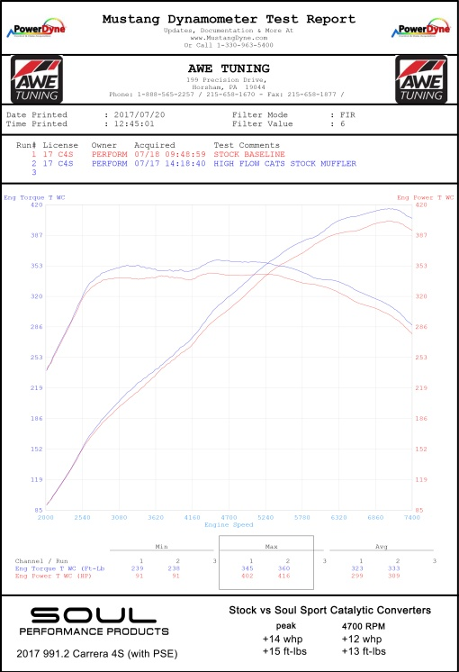 Porsche 991.2 Carrera (with PSE) Sport Catalytic Converters - Dyno